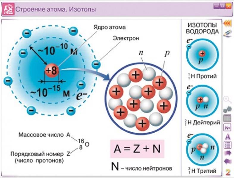 Строение атома схема по химии